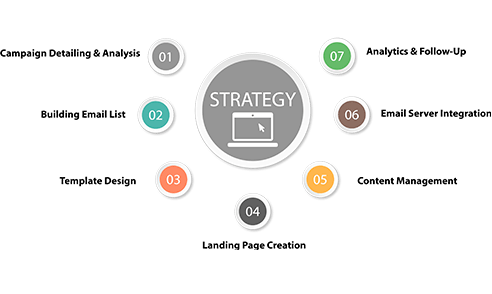 Email Marketing Services Dubai