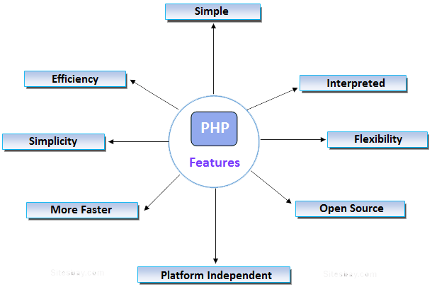 features-of-php