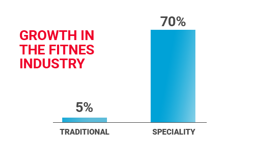 gym and fitness content marketing