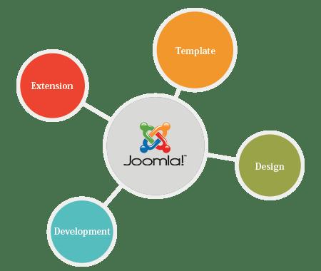 joomla web development