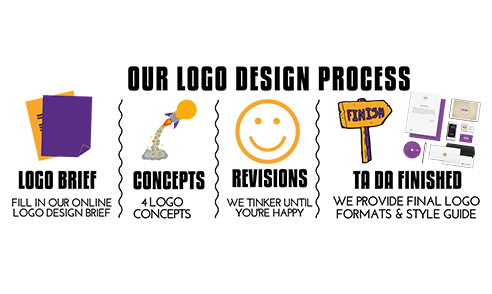 Best Logo design Agency Dubai