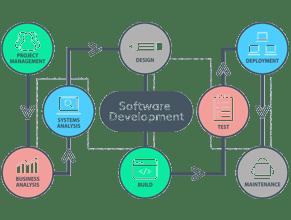 Software development in UAE