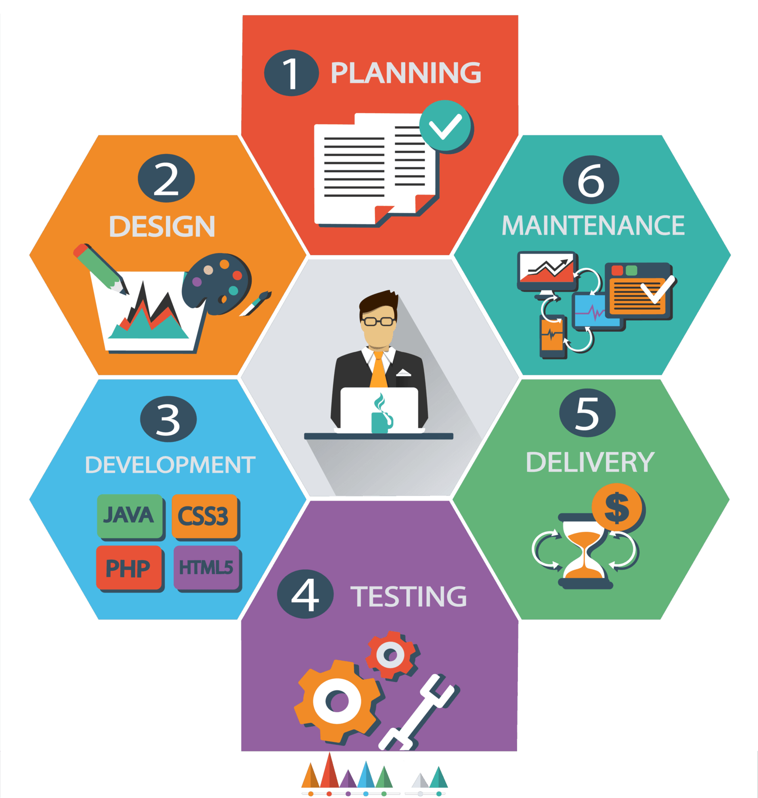 Website Development Company UAE