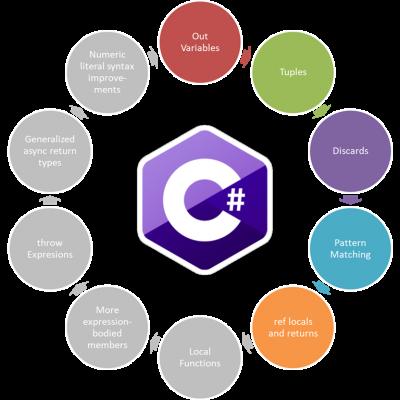 C# Features