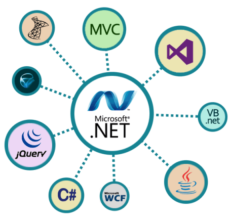 asp net development services