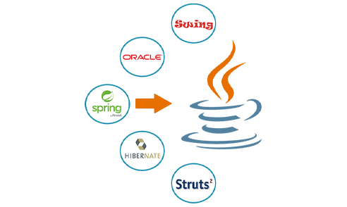 java development in UAE