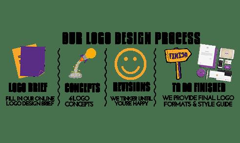 Best Logo design Agency Dubai