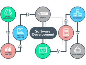Software development in UAE